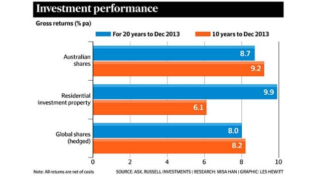 Investment performance of shares and property